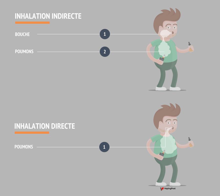 Les différents types d'inhalation lors du vapotage
