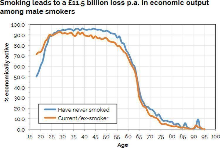 Courbe montrant la différence de productivité entre hommes fumeurs et non fumeurs