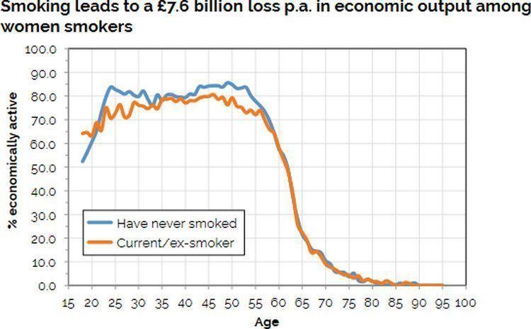 Courbe montrant la différence de productivité entre femmes fumeuses et non fumeuses